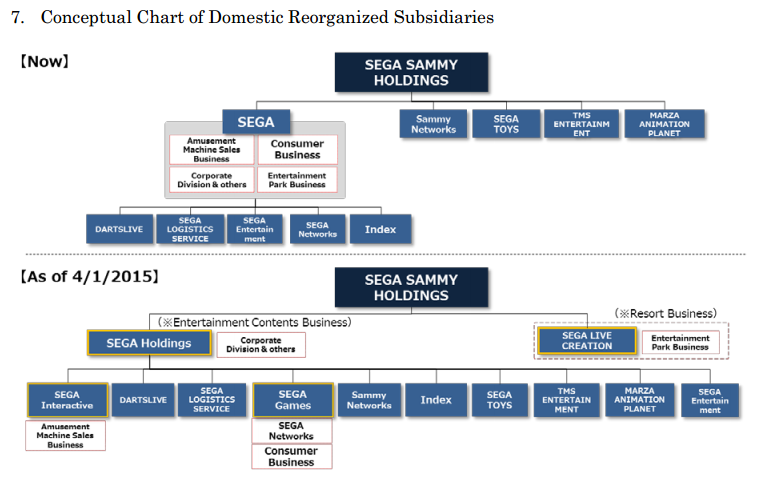 sony corporate structure