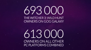 More Witcher 3 PC Players On GOG Galaxy Than All Other Platforms Combined