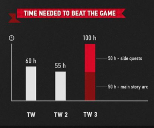 Community Manager Addresses Talk Of New Game Plus Mode In Witcher 3
